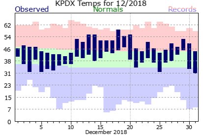 Here in December a similar pattern of freezing minimum record temperatures is repeated. It is interesting to note that there is no corresponding pattern of peaking high temperatures. Here in the PNW, especially in the Portland area with our maritime influence our high temps are often dampened while the lows show a response pattern tied to the colder continental air mass which sometimes drops down out of Canada and attacks us from the east. Normally there is a mixing of our air in winter, preventing the buildup of stagnant layers of cold air which can occur in other Valley areas.
