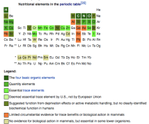 There are 94 naturally occurring chemical elements, the others listed in the Periodic Table are 'man made' or highly unstable and largely absent in the universe under present conditions. Most of the elements needed for life are relatively common in the Earth's crust. Most of the Earth's crustal elements seem to serve little or no role in living organisms directly.