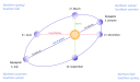 It's interesting to note that earth's elliptical orbit means that our distance from the sun varies through the year. Currently the Earth's orbit is nearly circular, but it is changing as it is 'pulled' into a broader elliptic before returning to its nearly circular pattern again over a period of 100,000 years. The elliptical shape of Earth's orbit changes over time effecting the amount of radiation reaching the Earth, playing a role in the onset and end of the cold phase of our 'Ice Age' cycle. This is a result of the Milankovitch (Orbital) Cycles which include those other two illustrated here, of obliquity, or tilt of the earth's axis and precession.. Insolation, the amount of energy received, can vary by as much as 23%. Earth's orbit, when massive Jupiter and Saturn are more closely aligned distort the Earth's orbit causing it to track millions of miles further away from the Sun reducing the energy we receive and cooling its surface and atmosphere. Currently the Earth's orbit is nearly circular and our energy gain relatively stable.