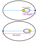 While the Earth follows its elliptical orbit around the sun, the sun traveling is in a tight orbit of its own, both bodies actually orbiting around their shared 'baycenter' a point determined by the mass, speed and diameter of each body's orbit.. The combined effect of the two bodies, it is actually more complicated than this because the other planets also exercise force on all of their orbits, in motion are on a very long cycle as they predictably 'wooble' their way through time and space. Over the years the Earth's orbit will have its apoapsis and periapsis progress around effecting how much solar radiation any given point on Earth receives throughout the year.